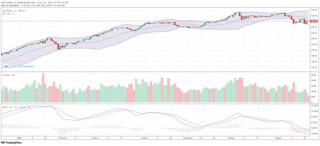 Góc nhìn kỹ thuật phiên giao dịch chứng khoán ngày 22/7: VN-Index đang trong xu hướng giảm ngắn hạn ảnh 2