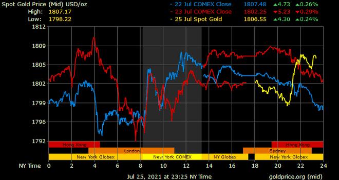 Giá vàng hôm nay ngày 26/7: Giá vàng trong nước vẫn cao vượt trội so với giá vàng thế giới ảnh 1