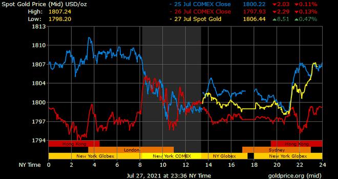 Giá vàng hôm nay ngày 28/7: Giá vàng giảm thêm 100.000 đồng/lượng ảnh 1