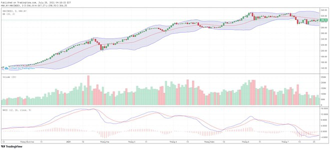 Góc nhìn kỹ thuật phiên giao dịch chứng khoán ngày 29/7: Thị trường cần điều chỉnh về các vùng giá thấp hơn ảnh 2