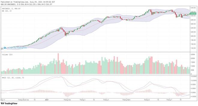 Góc nhìn kỹ thuật phiên giao dịch chứng khoán ngày 30/7: Đà tăng ngắn hạn đang được cải thiện ảnh 2