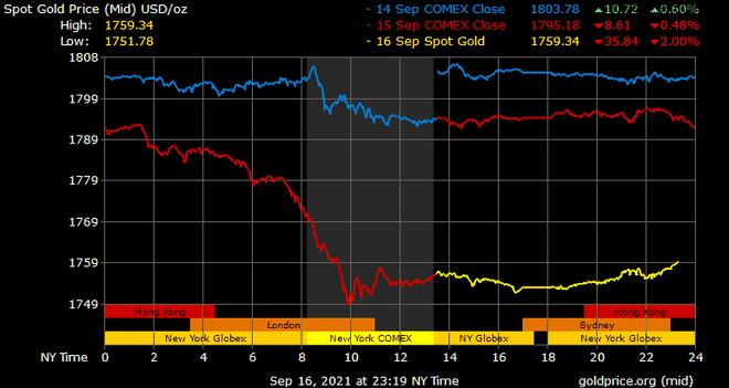 Giá vàng hôm nay ngày 17/9: Giá vàng lao dốc, giảm gần 700.000 đồng/lượng ảnh 1