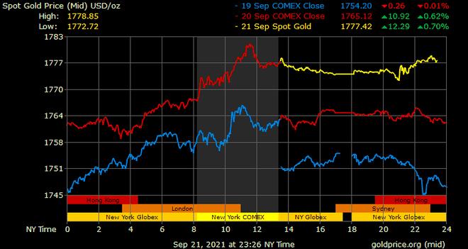 Giá vàng hôm nay ngày 22/9: Giá vàng tiếp tục tăng ảnh 1