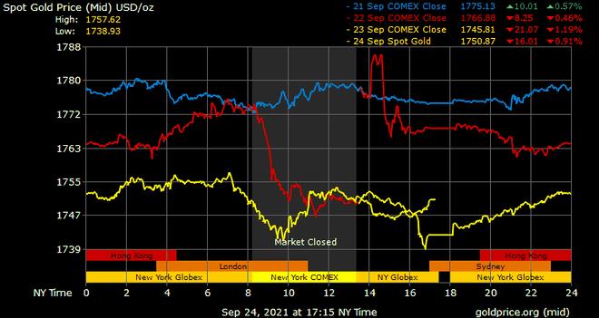 Giá vàng hôm nay ngày 26/9: Tuần qua, giá vàng trong nước tăng hơn 300.000 đồng/lượng ảnh 1