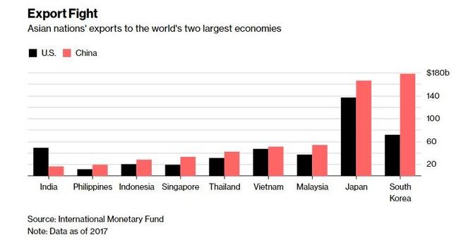 Trung Quốc thay thế Mỹ trở thành thị trường xuất khẩu hàng đầu của các nước châu Á ảnh 1