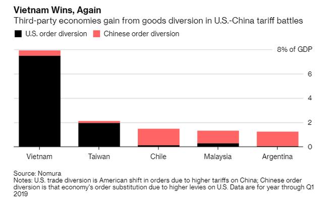 Bloomberg điểm danh các nền kinh tế hưởng lợi lớn nhất từ chiến tranh thương mại ảnh 1