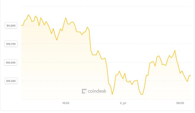 Gáo nước lạnh cần thiết cho thị trường Bitcoin ảnh 1