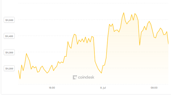 Bitcoin vật lộn tìm hướng đi ảnh 1