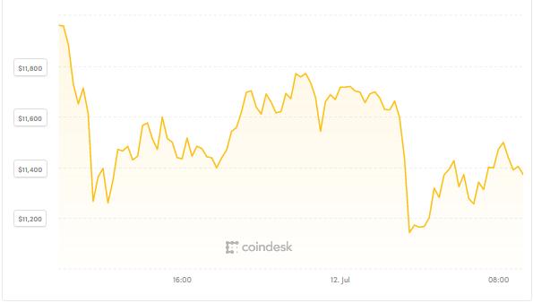"""Ông Trump """"dội bom"""", Bitcoin vẫn bình thản ảnh 1"""