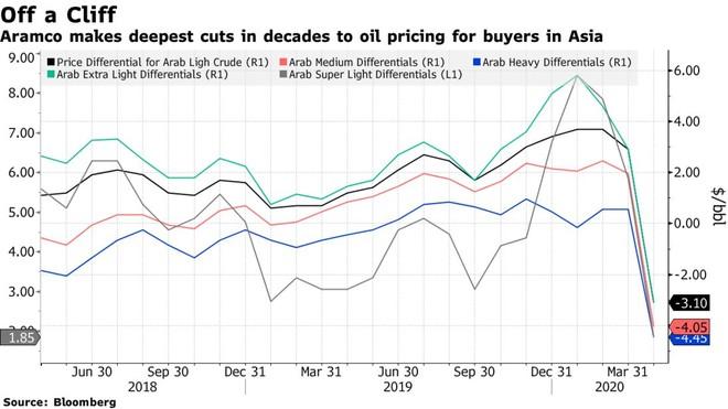 """Ả Rập Xê út """"bắn đại bác"""" khai chiến trên thị trường dầu mỏ ảnh 1"""