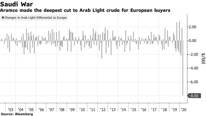 """Ả Rập Xê út """"bắn đại bác"""" khai chiến trên thị trường dầu mỏ ảnh 2"""