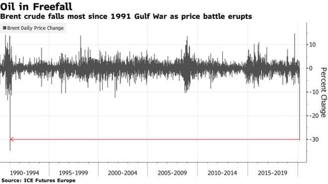 """Giá dầu rơi tạo """"vụ nổ"""" còn lớn hơn chiến tranh thương mại ảnh 2"""