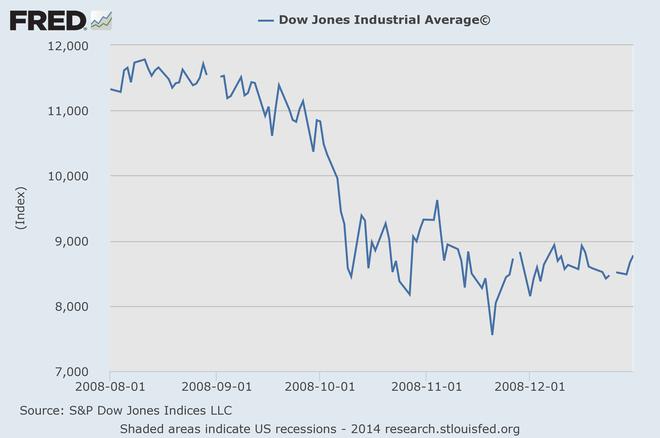 Nét tương đồng không thú vị của khủng hoảng tài chính 2008 với ngày hôm nay ảnh 1
