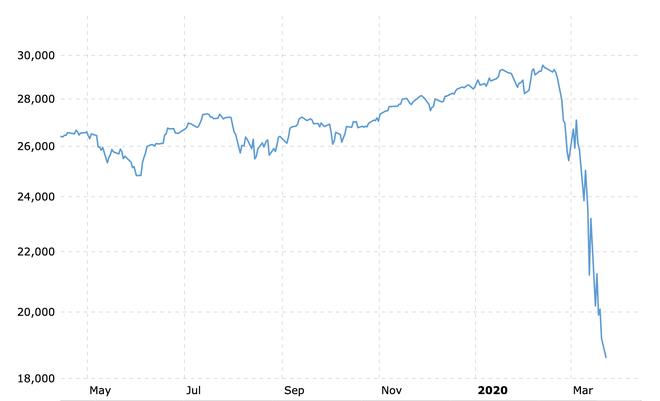 Nét tương đồng không thú vị của khủng hoảng tài chính 2008 với ngày hôm nay ảnh 3
