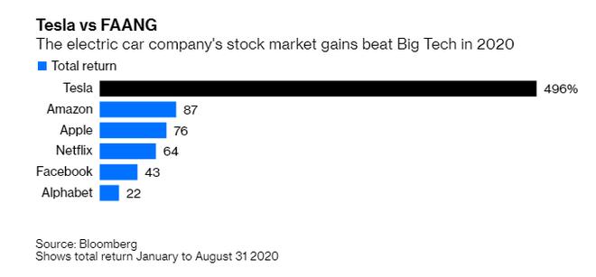 Đà tăng khủng của cổ phiếu Tesla bị chặn lại và thế giới không chỉ Elon Musk biết làm xe điện ảnh 1