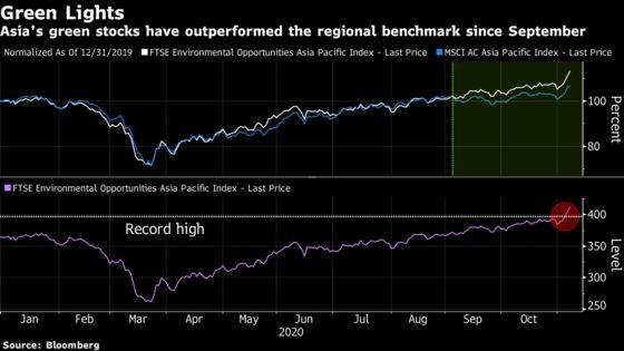 Chứng khoán Đông Nam Á lọt mắt xanh của các quỹ đầu tư sau bầu cử Mỹ ảnh 1