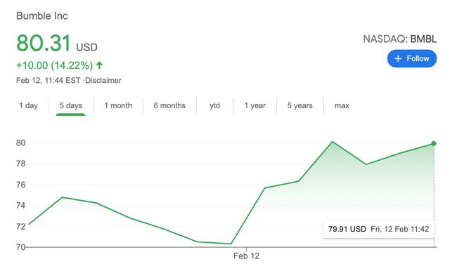 Bitcoin, Bumble, đồng chiếm trọn sân khấu ảnh 2