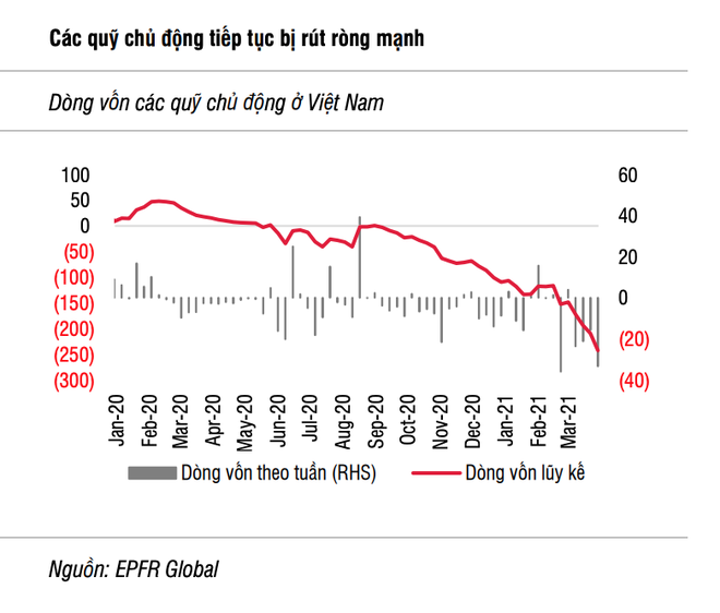 Tháng 3, dòng vốn ngoại rút ra mạnh nhất trong vòng 1 năm ảnh 1