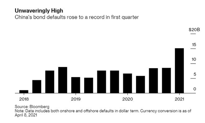 Doanh nghiệp bất động sản Trung Quốc lập kỷ lục vỡ nợ mới ảnh 1