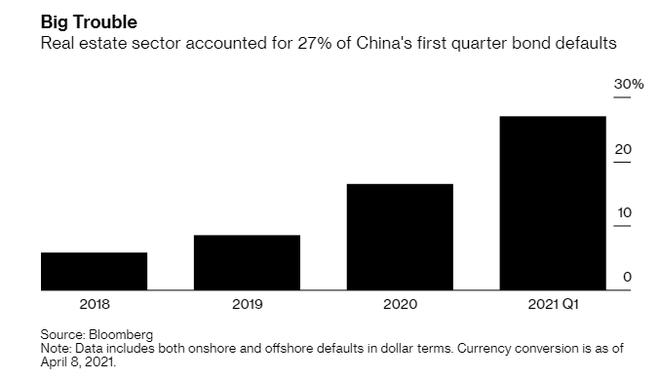 Doanh nghiệp bất động sản Trung Quốc lập kỷ lục vỡ nợ mới ảnh 2