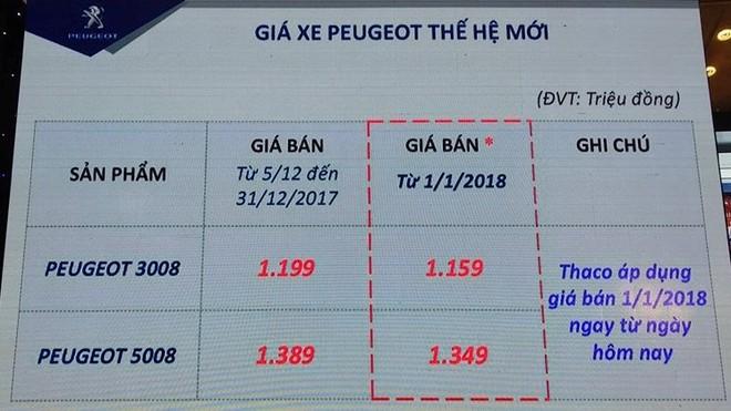 """Mẫu xe thành công nhất trong lịch sử Peugeot chính thức """"lộ diện"""" tại Việt Nam ảnh 6"""