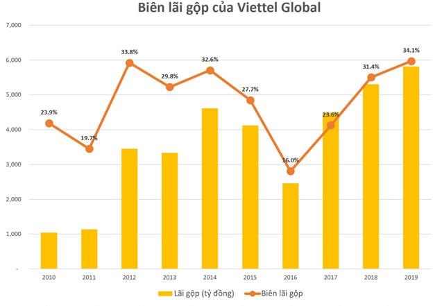 Viettel Global (VGI): Lợi nhuận trước thuế quý 4/2019 tăng mạnh, đạt 606 tỷ đồng ảnh 1