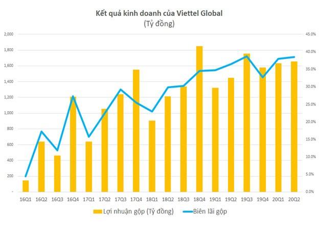 Viettel Global: Lợi nhuận trước thuế 6 tháng đạt 1.172 tỷ đồng ảnh 1
