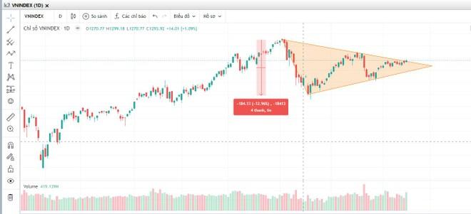 Giao dịch chứng khoán chiều 17/9: VN-Index bứt phá, hướng về mốc trên 1.500 điểm ảnh 1