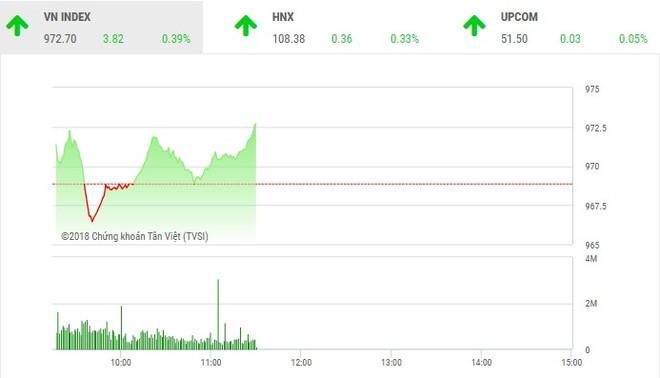 Phiên sáng 20/8: FLC hút tiền, VN-Index duy trì sắc xanh