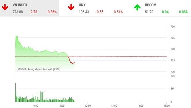 Giao dịch chứng khoán sáng 27/4: Bluechip bị chốt mạnh, VN-Index quay đầu giảm điểm