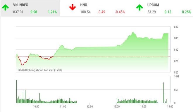 Giao dịch chứng khoán chiếu 18/5: Thị trường tăng vọt, cặp đôi HPG - HSG nổi sóng