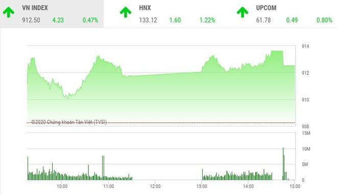 Giao dịch chứng khoán chiều 28/9: Dòng tiền chảy mạnh, VN-Index lấy lại đà tăng