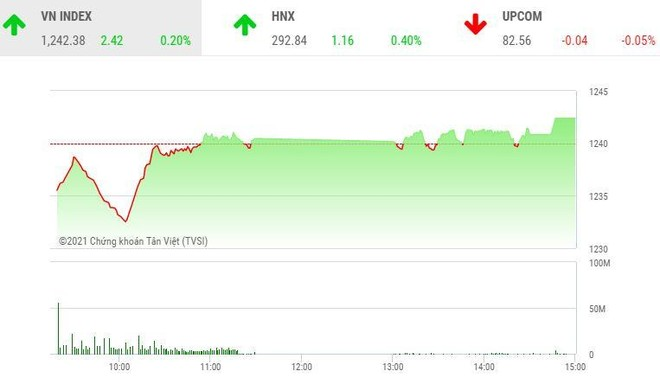 Giao dịch chứng khoán chiều 7/4: Dòng tiền lớn, VN-Index thoát hiểm