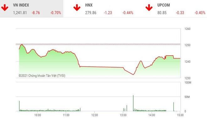 Giao dịch chứng khoán chiều 7/5: Cổ phiếu thép nổi sóng, VN-Index hãm đà rơi