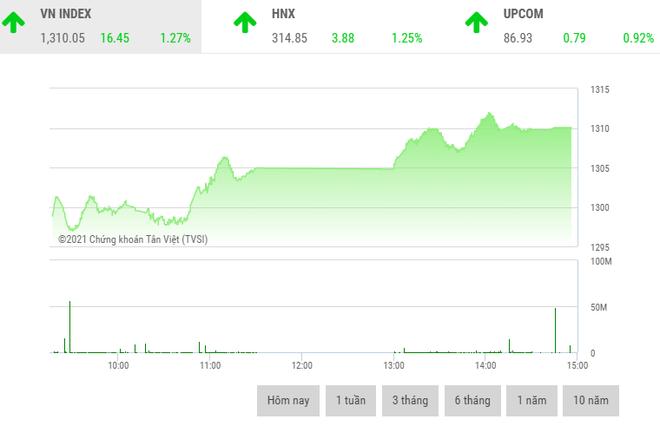 Giao dịch chứng khoán chiều 30/7: Dòng tiền lớn nhập cuộc, VN-Index chạm mốc 1.310 điểm