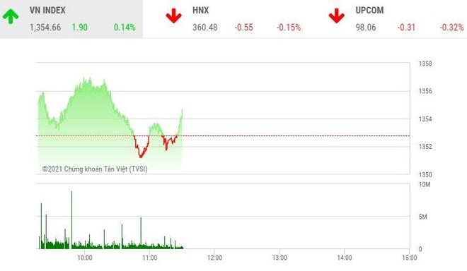 Giao dịch chứng khoán sáng 24/9: Cổ phiếu tăng phi mã sắp bị điều tra?