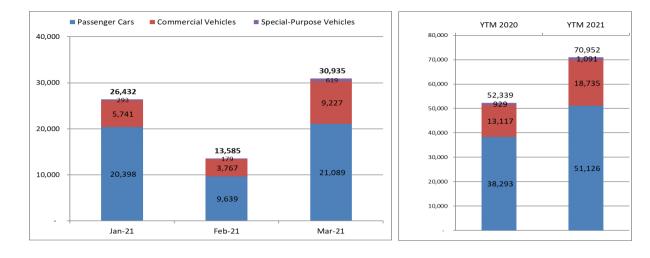 Doanh số bán ô tô toàn thị trường bùng nổ, nhập khẩu tăng đột biến ảnh 1