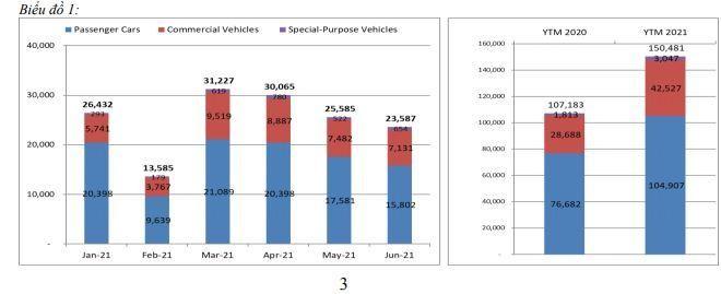 Doanh số bán ô tô giảm mạnh nhất trong 4 tháng, đạt 23.587 xe ảnh 1