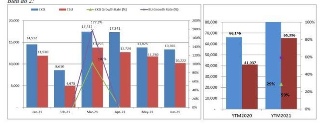 Doanh số bán ô tô giảm mạnh nhất trong 4 tháng, đạt 23.587 xe ảnh 2