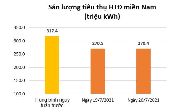Tiêu thụ điện miền Nam giảm mạnh ảnh 2