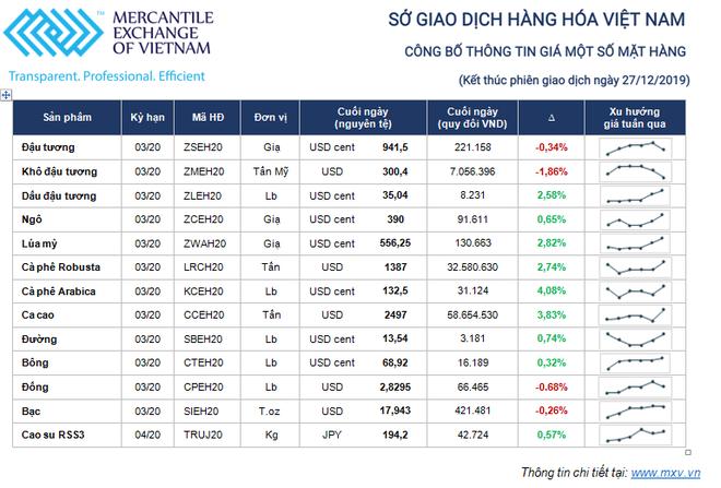 """Thị trường giao dịch hàng hóa tuần từ 23 – 27/12: Kỳ vọng thỏa thuận thương mại Mỹ - Trung """"giai đoạn 1"""" ảnh 1"""