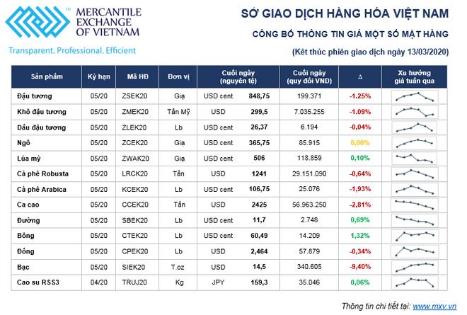 Thị trường hàng hóa tuần 09/03 – 13/03/2020: Dầu giảm, vàng bán tháo, một số mặt hàng giảm do nhu cầu đi xuống ảnh 1