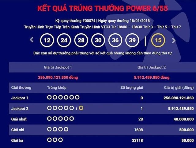 Giải độc đắc của xổ số Power 6/55 đã đạt hơn 256 tỷ đồng
