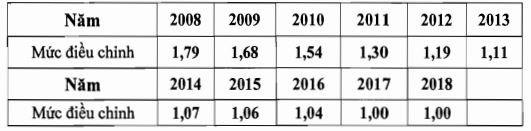 Điều chỉnh tiền lương tháng đã đóng bảo hiểm xã hội từ năm 2018 ảnh 4