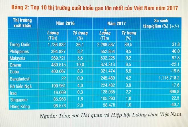 Top 10 thị trường xuất khẩu gạo lớn nhất của Việt Nam ảnh 1