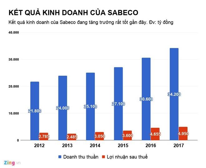 Bao nhiêu doanh nghiệp ở Việt Nam đã bị người Thái thâu tóm? ảnh 2
