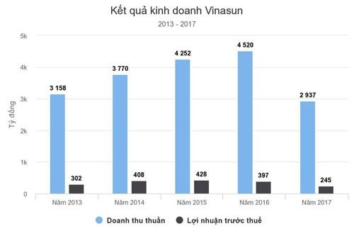 Quỹ đầu tư Singapore thoái toàn bộ khoản đầu tư tại Vinasun ảnh 1
