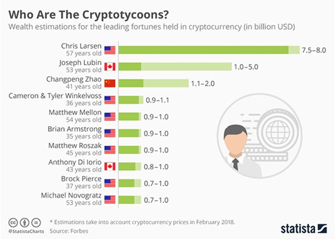Đây là những tỷ phú thế giới giàu lên nhờ Bitcoin ảnh 1