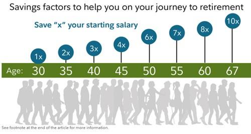 Bảng hướng dẫn cụ thể mức tiền cần tiết kiệm được cho việc về hưu của công ty dịch vụ tài chính Fidelit. x là mức thu nhập năm ở độ tuổi của bạn.