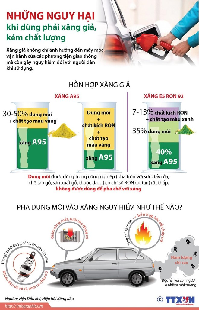 [Infographics] Những nguy hại khi dùng phải xăng giả, kém chất lượng ảnh 1